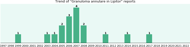 Will you have Granuloma annulare with Lipitor? - eHealthMe