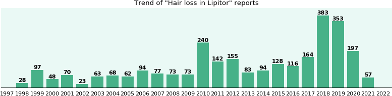 Could Lipitor cause Hair loss?