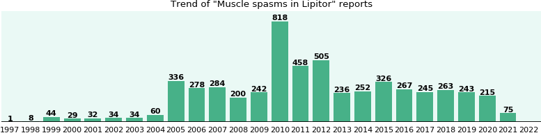 Could Lipitor cause Muscle spasms?