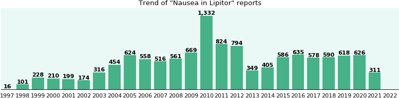 Could Lipitor cause Nausea?