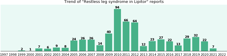 Could Lipitor cause Restless leg syndrome?