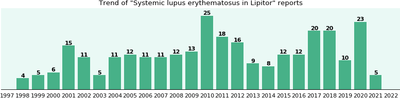 Could Lipitor cause Systemic lupus erythematosus?