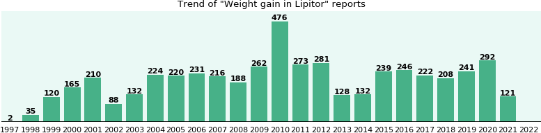 Could Lipitor cause Weight gain?