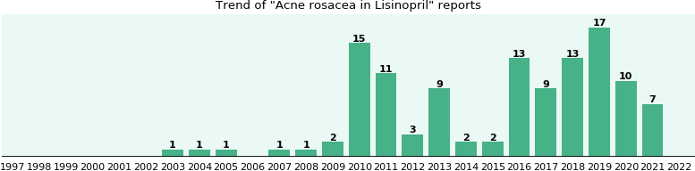 Could Lisinopril cause Acne rosacea?