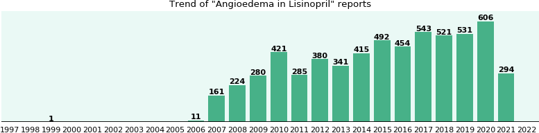 Could Lisinopril cause Angioedema?