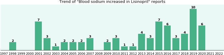 Could Lisinopril cause Blood sodium increased?