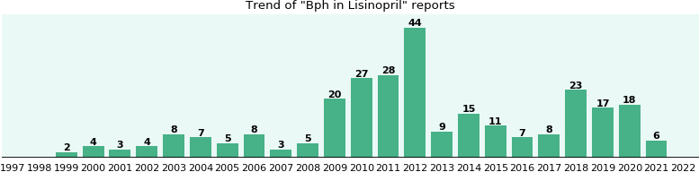 Could Lisinopril cause Bph?