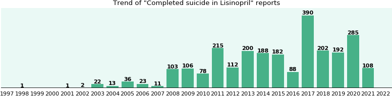 Could Lisinopril cause Completed suicide?