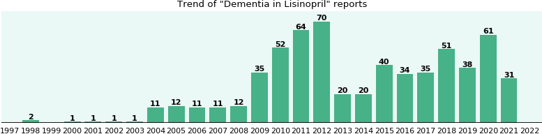 Could Lisinopril cause Dementia?