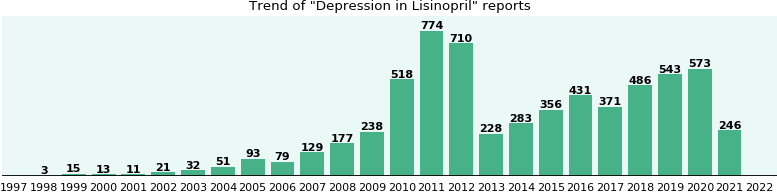 Could Lisinopril cause Depression?