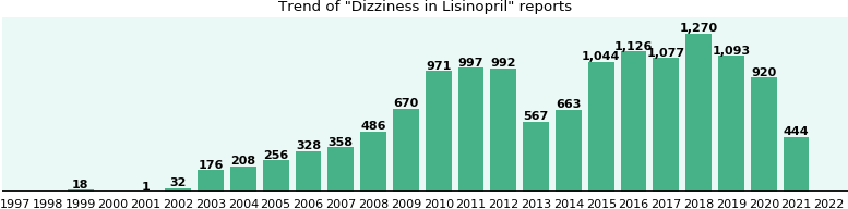Could Lisinopril cause Dizziness?