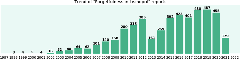 Could Lisinopril cause Forgetfulness?
