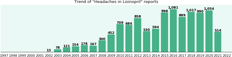 Could Lisinopril cause Headaches?