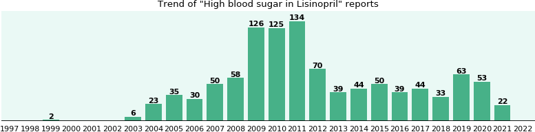 Could Lisinopril cause High blood sugar?