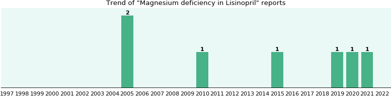 Could Lisinopril cause Magnesium deficiency?