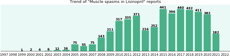 Could Lisinopril cause Muscle spasms?