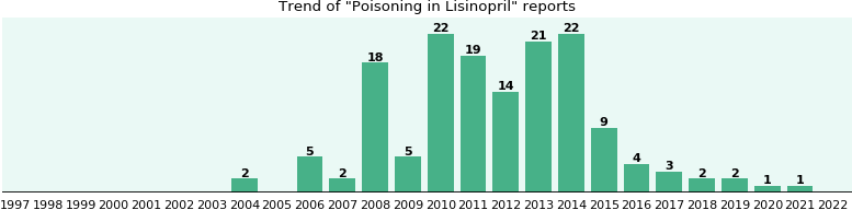 Could Lisinopril cause Poisoning?