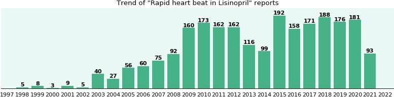 Could Lisinopril cause Rapid heart beat?