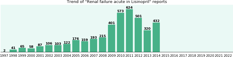 Could Lisinopril cause Renal failure acute?