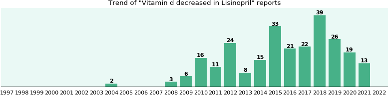 Could Lisinopril cause Vitamin d decreased?