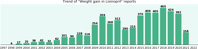 Could Lisinopril cause Weight gain?