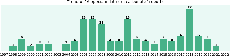 Could Lithium carbonate cause Alopecia?