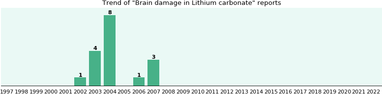 Could Lithium carbonate cause Brain damage?