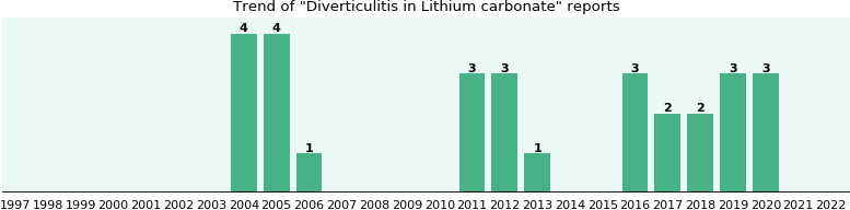Could Lithium carbonate cause Diverticulitis?