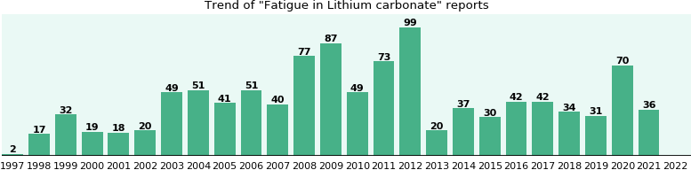 Could Lithium carbonate cause Fatigue?