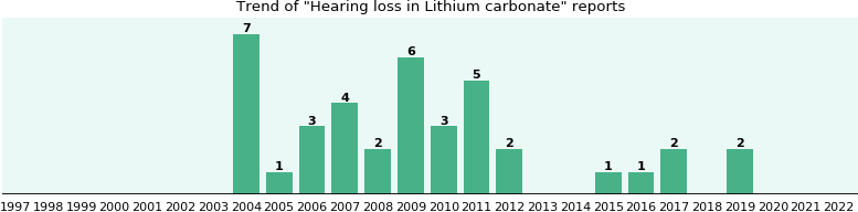 Could Lithium carbonate cause Hearing loss?