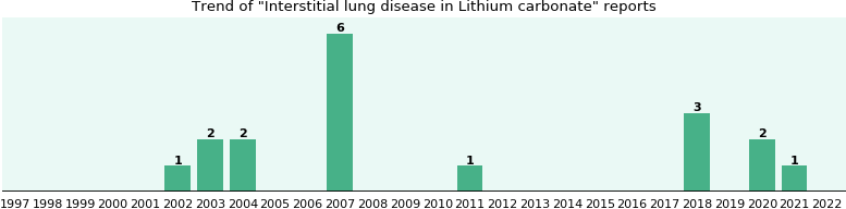 Could Lithium carbonate cause Interstitial lung disease?