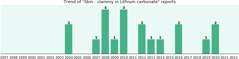 Could Lithium carbonate cause Skin - clammy?