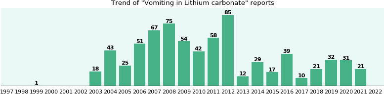 Could Lithium carbonate cause Vomiting?