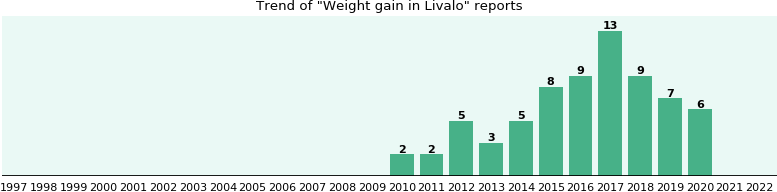 Could Livalo cause Weight gain?