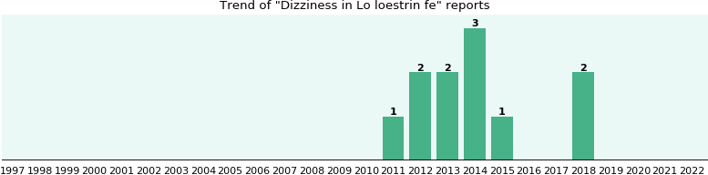 Could Lo loestrin fe cause Dizziness?