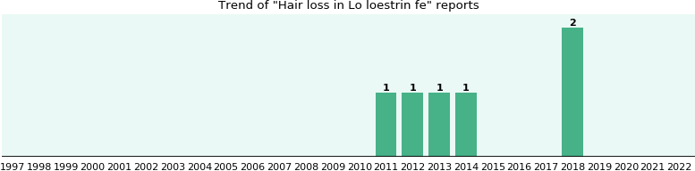 Could Lo loestrin fe cause Hair loss?