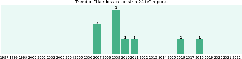 Could Loestrin 24 fe cause Hair loss?
