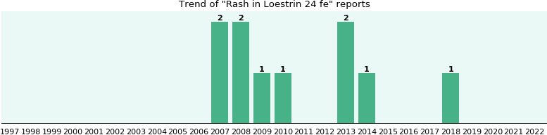 Could Loestrin 24 fe cause Rash?