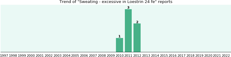 Could Loestrin 24 fe cause Sweating - excessive?