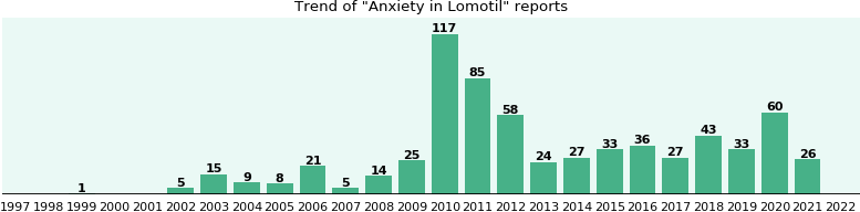 Could Lomotil cause Anxiety?