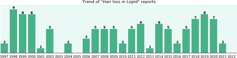 Could Lopid cause Hair loss?