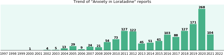 Could Loratadine cause Anxiety?