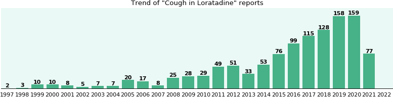 Could Loratadine cause Cough?