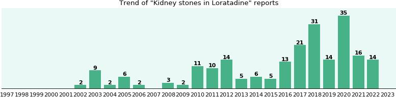 Claritin kidney