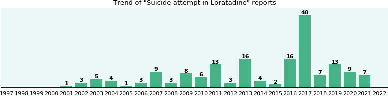 Could Loratadine cause Suicide attempt?