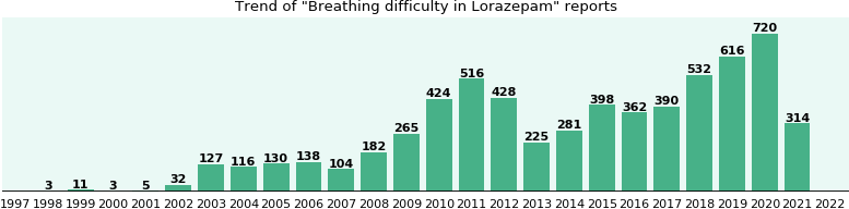 Could Lorazepam cause Breathing difficulty?