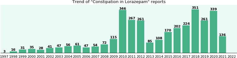 Could Lorazepam cause Constipation?