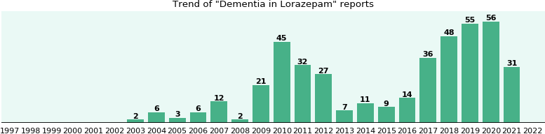 Could Lorazepam cause Dementia?