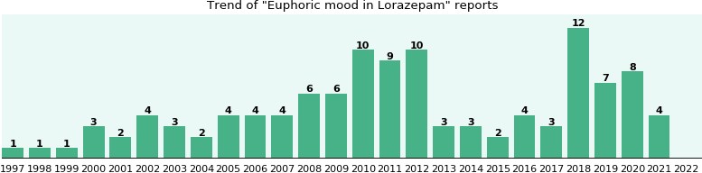 Could Lorazepam cause Euphoric mood?