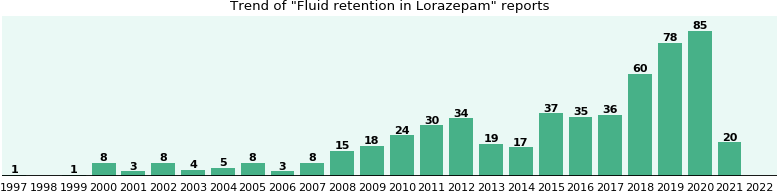 Could Lorazepam cause Fluid retention?